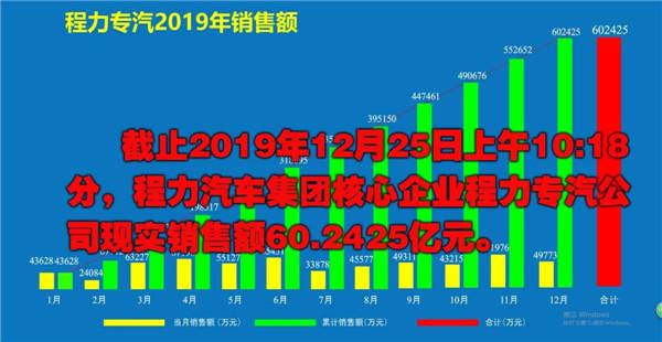 2019年程力专汽销售额突破60亿大关!